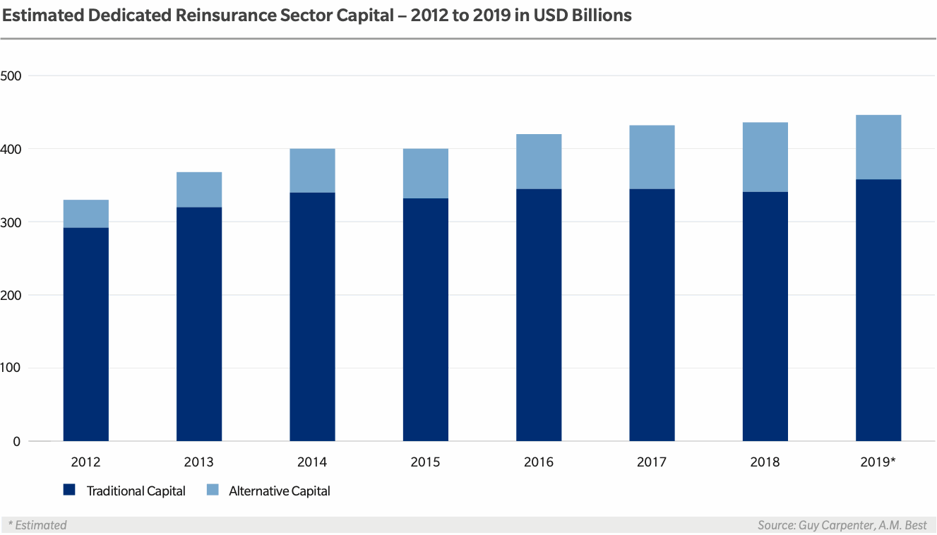 Reinsurance, ILS, alternative capital 2019 2020