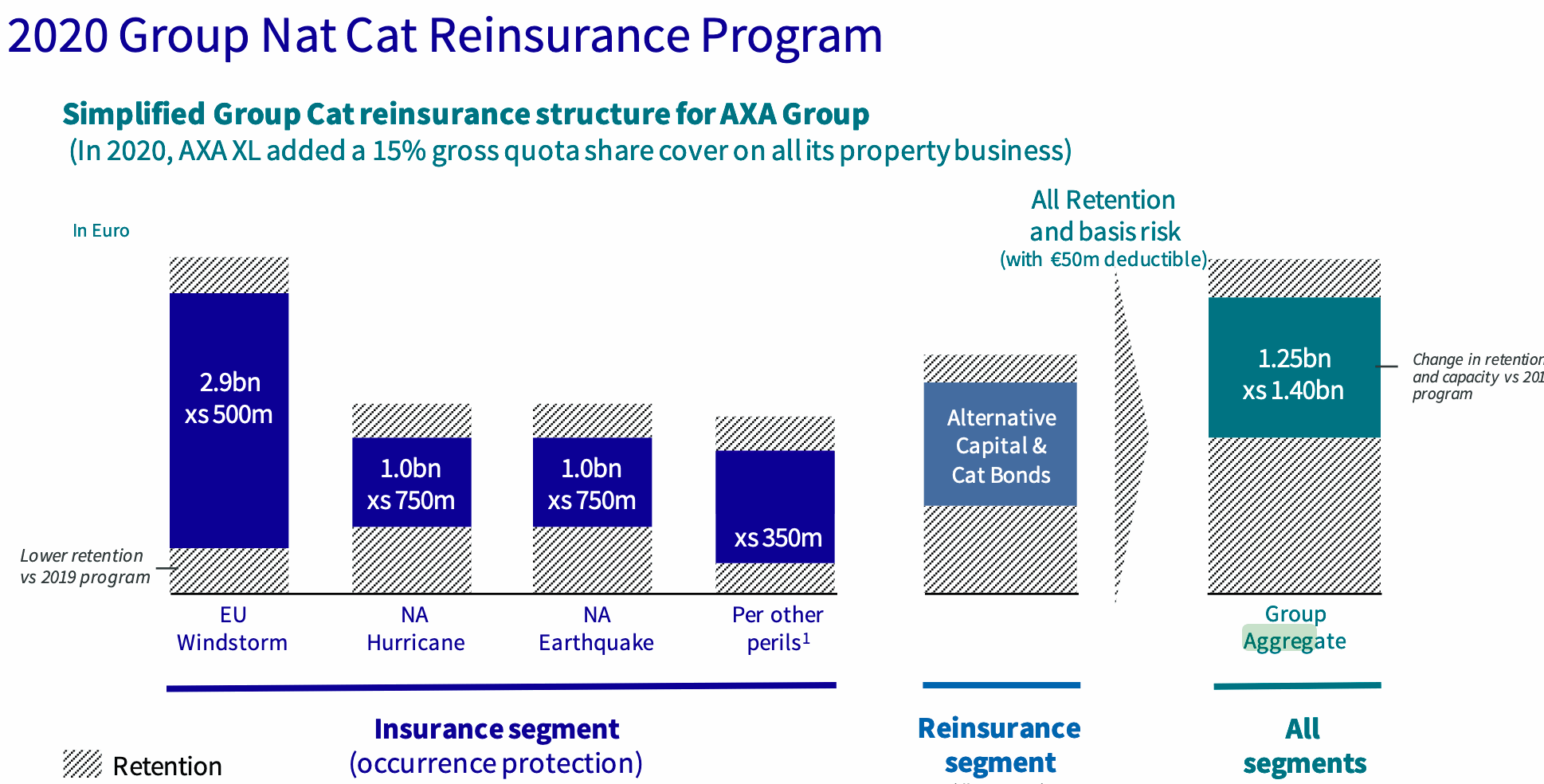 axa-2020-reinsurance-axa-xl-occurrence-aggregate