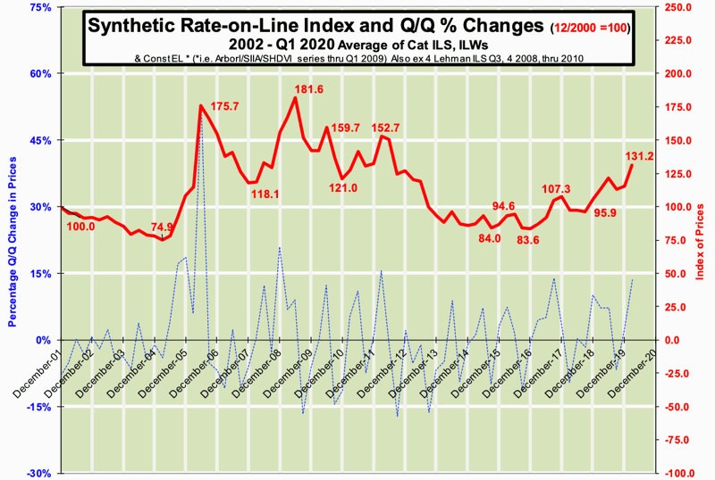catastrophe-bond-ils-rates-on-line-index-q1-2020