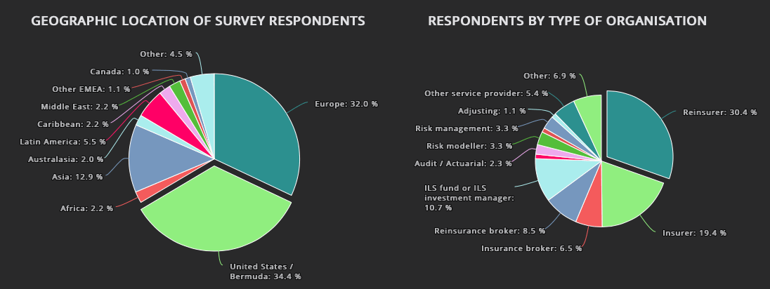 coronavirus-reinsurance-survey-respondents
