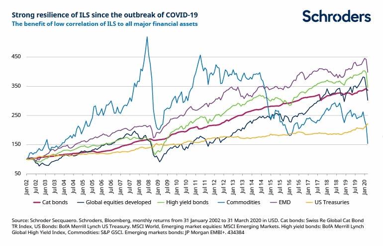ils-performance-resilience-correlation-funds