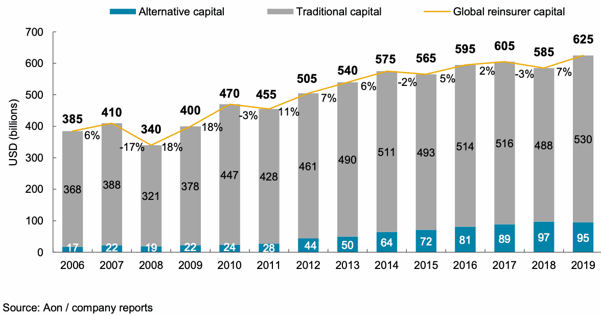 reinsurance-alternative-capital-2019