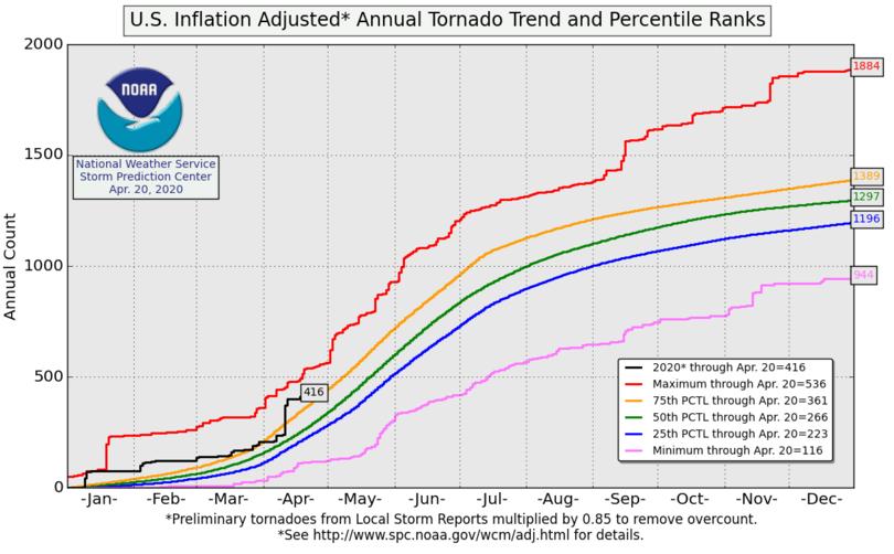 Tornado trends