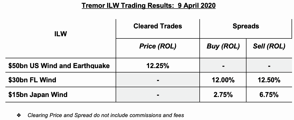tremor-ilw-cleared-prices