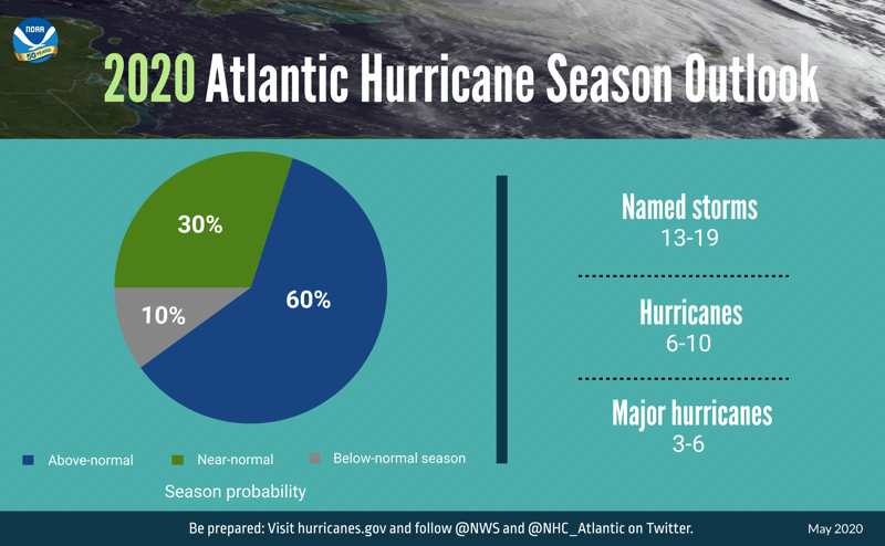 2020-atlantic-hurricane-season