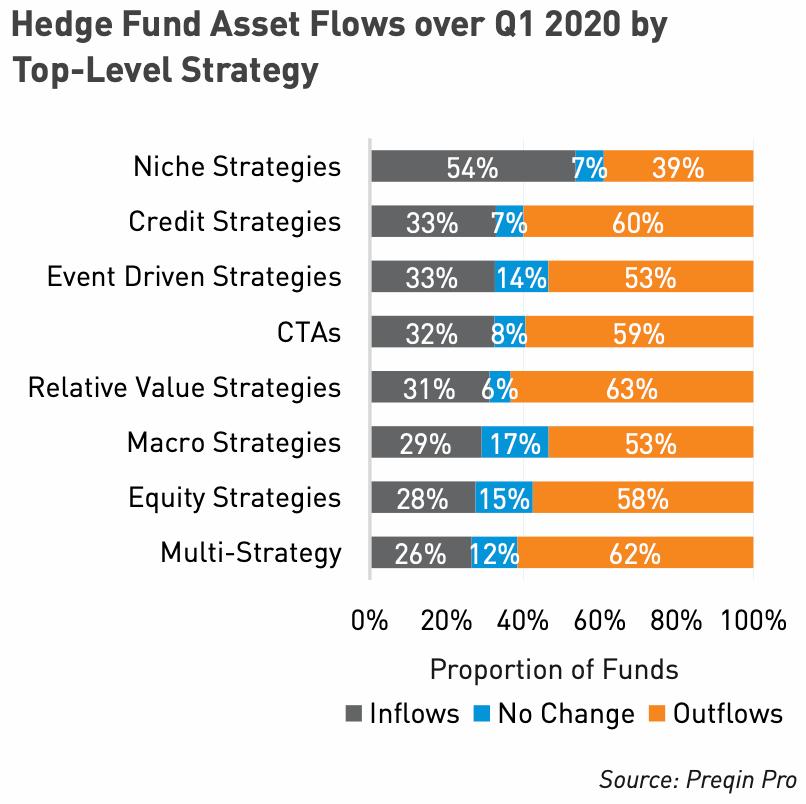 hedge-fund-asset-flows