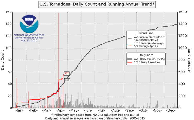 Tornado activity trends 2020