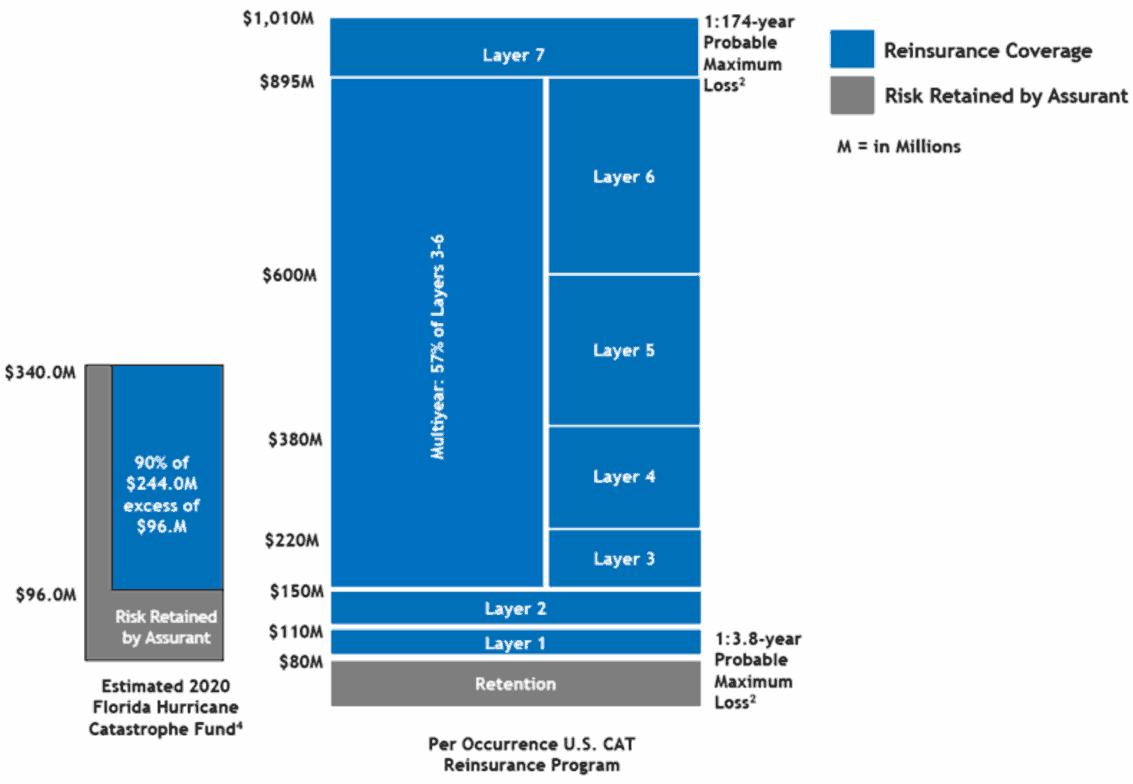 assurant-2020-reinsurance-program-tower