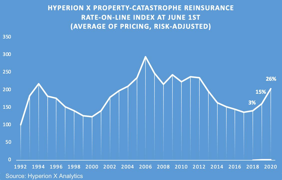 catastrophe-reinsurance-rates-pricing-jun-1-2020