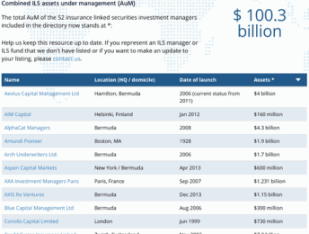 ILS Fund Manager List