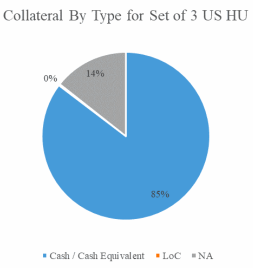 reinsurance-collateralized-cash