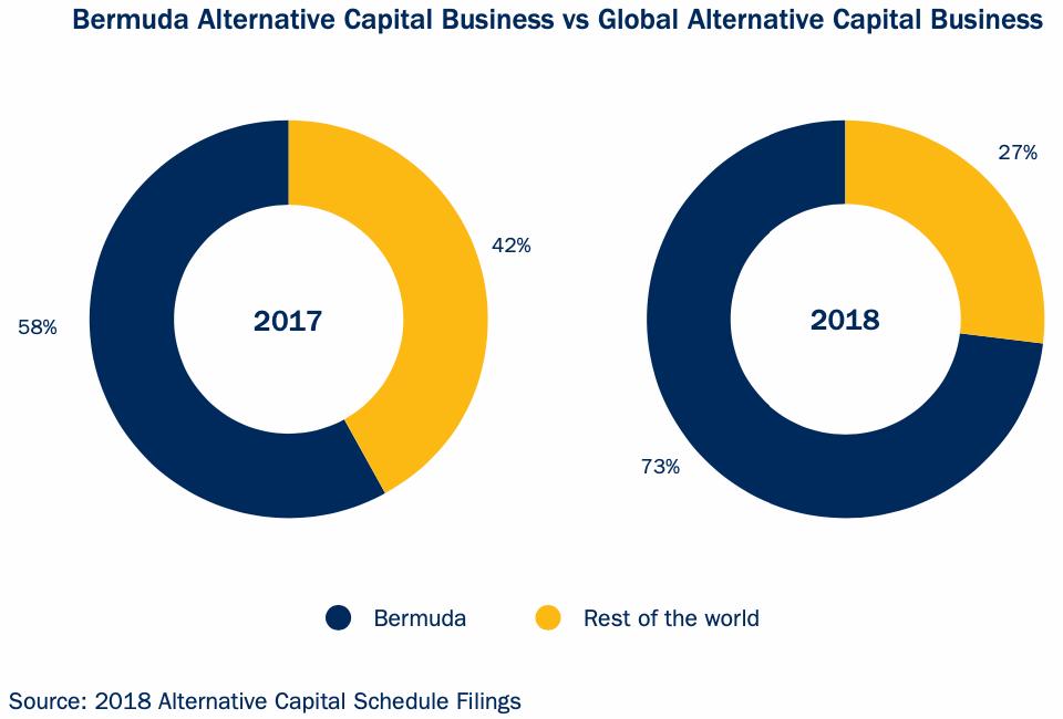 bermuda-alternative-reinsurance-capital-business-ils