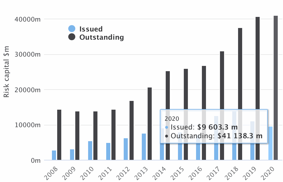 catastrophe-bond-issuance-outstanding-2020