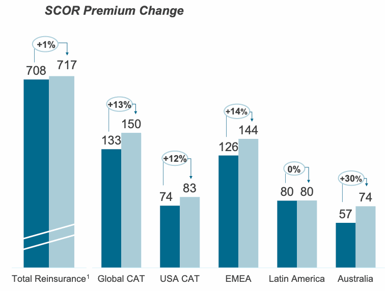 scor-reinsurance-renewal-results