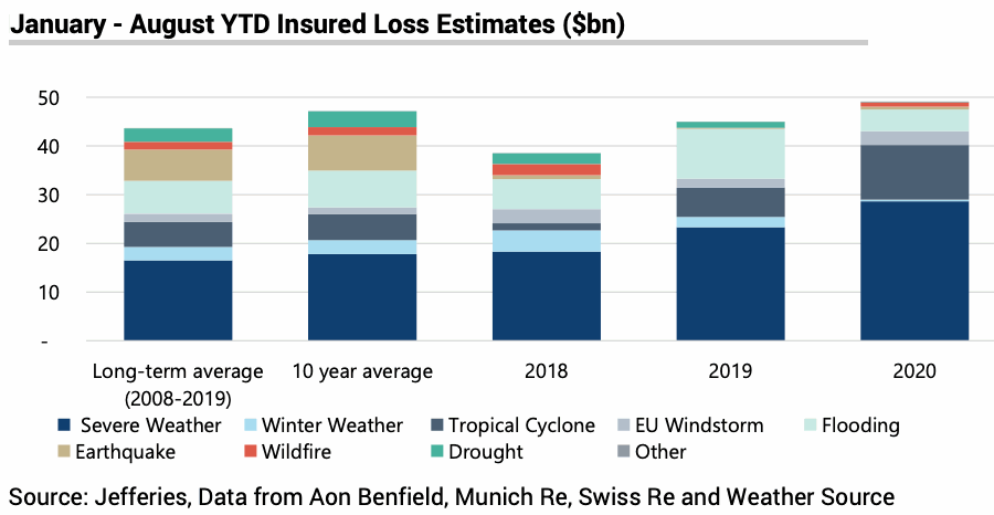 2020-catastrophe-insured-losses