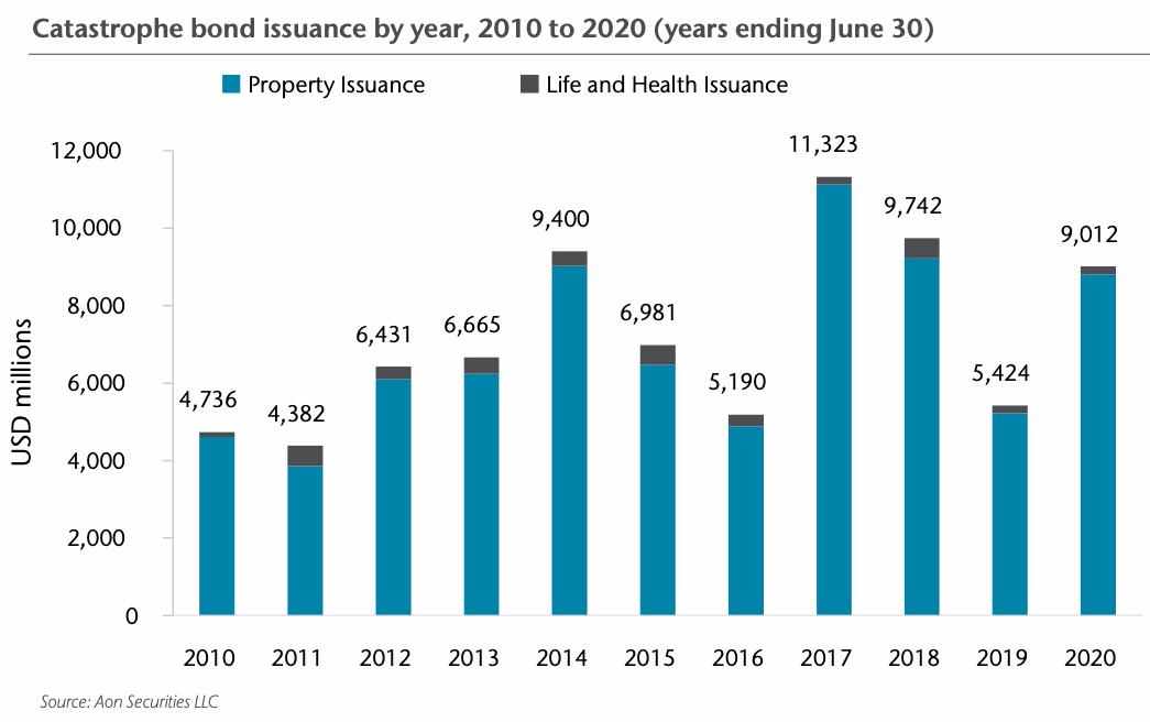 catastrophe-bond-issuance-statistics