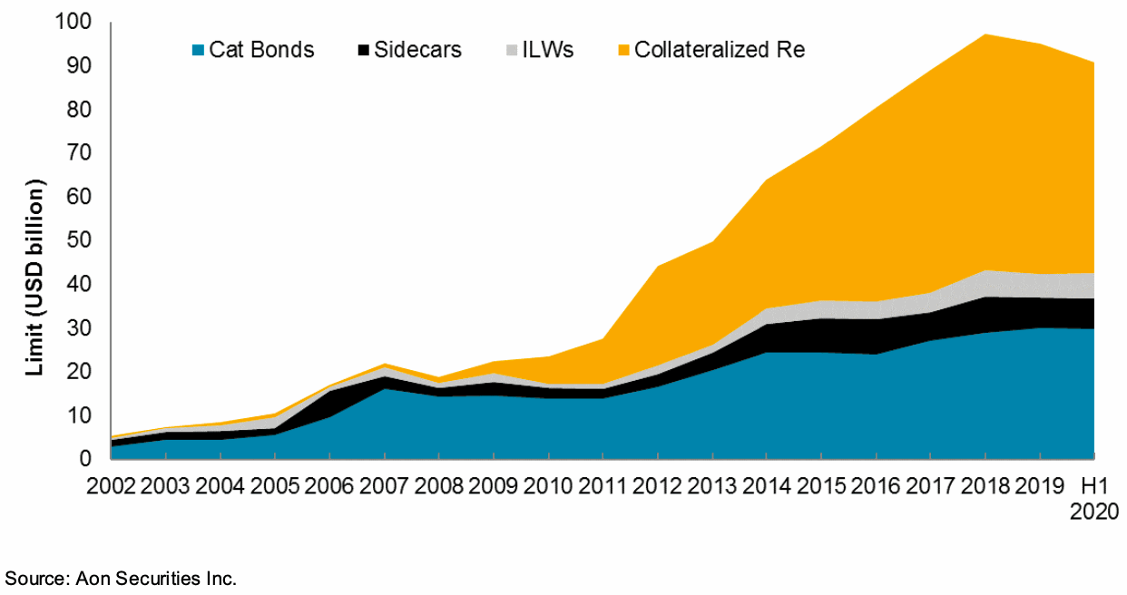 collateralized-reinsurance-assets-ils-deployment-sidecars