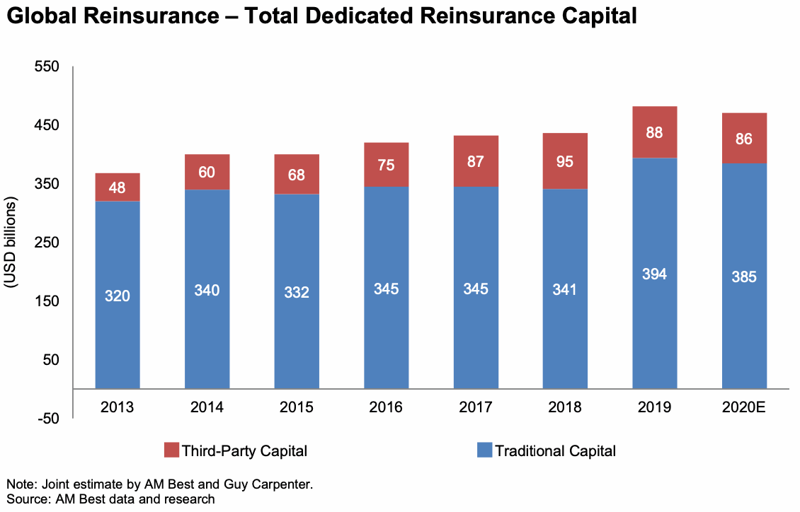 reinsurance-capital-traditional-third-party