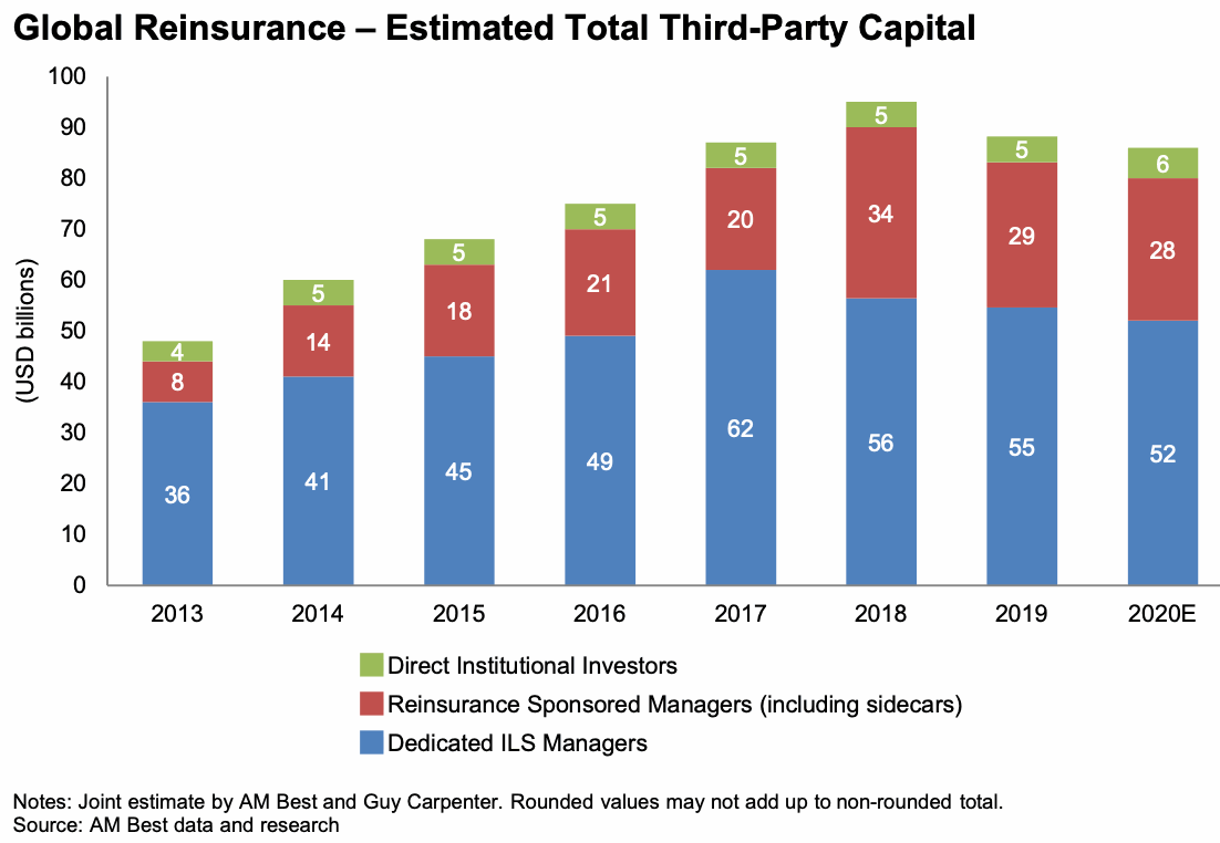 third-party-reinsurance-capital-break-down
