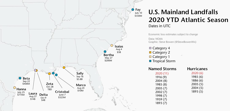 2020-hurricane-season-costs-losses