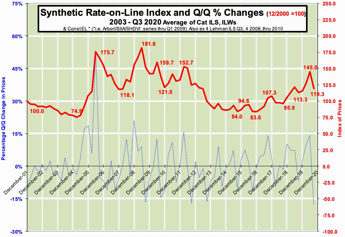 catastrophe-bond-rates-pricing-q3-2020