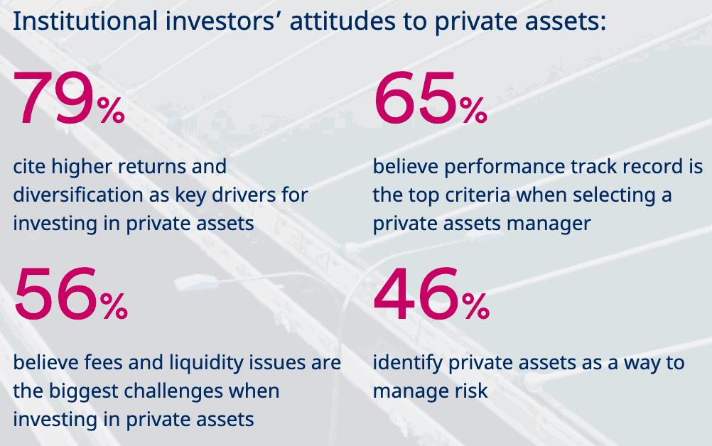 schroders-private-assets-survey-ils