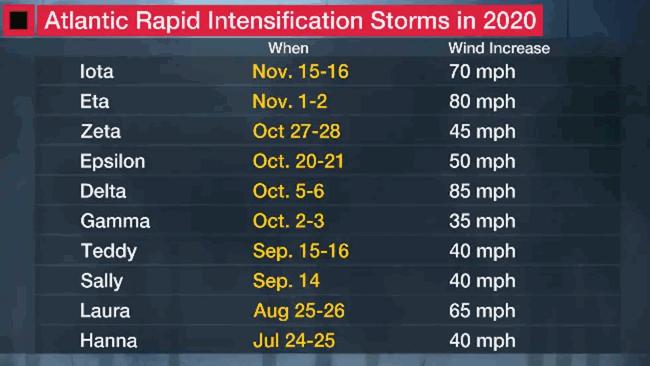 2020-hurricane-season-records-intensification
