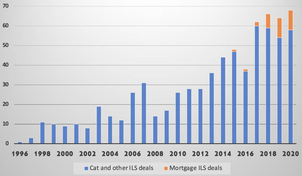 catastrophe-bond-deals-issued-by-year-2020-record
