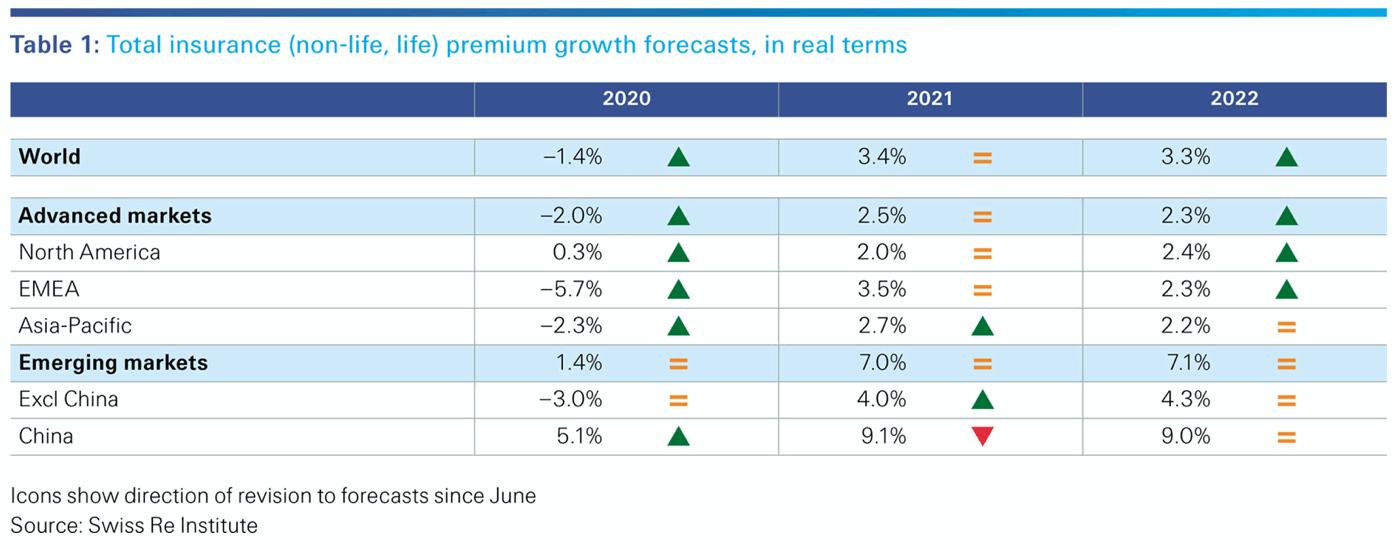 insurance-premium-growth-2021