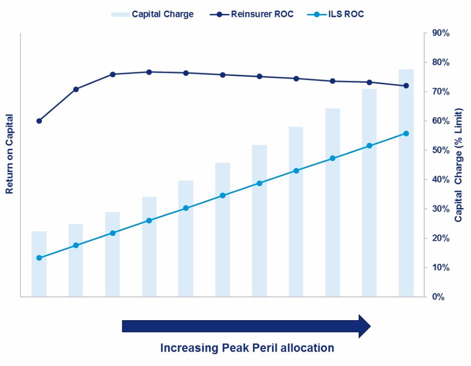 peak-peril-return-on-capital-ils-reinsurance