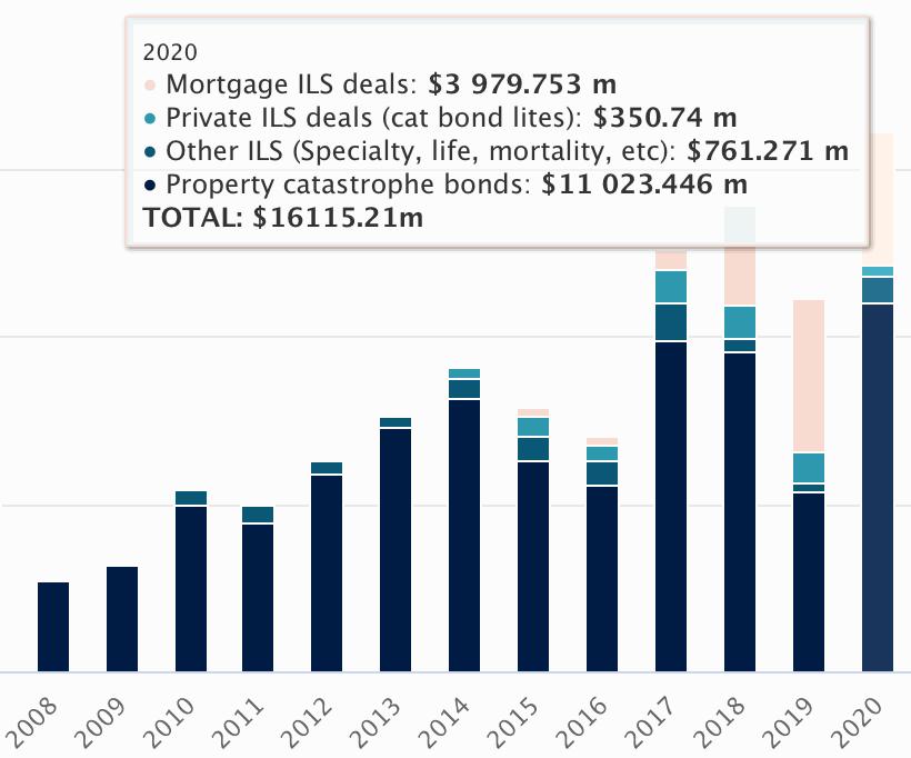 2020 catastrophe bond ILS market record