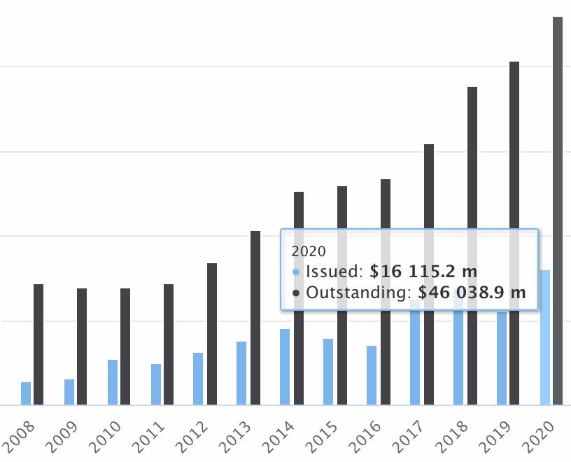 2020-catastrophe-bond-ils-risk-capital-outstanding