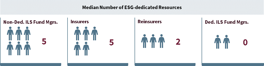 esg-resources-ils-reinsurance
