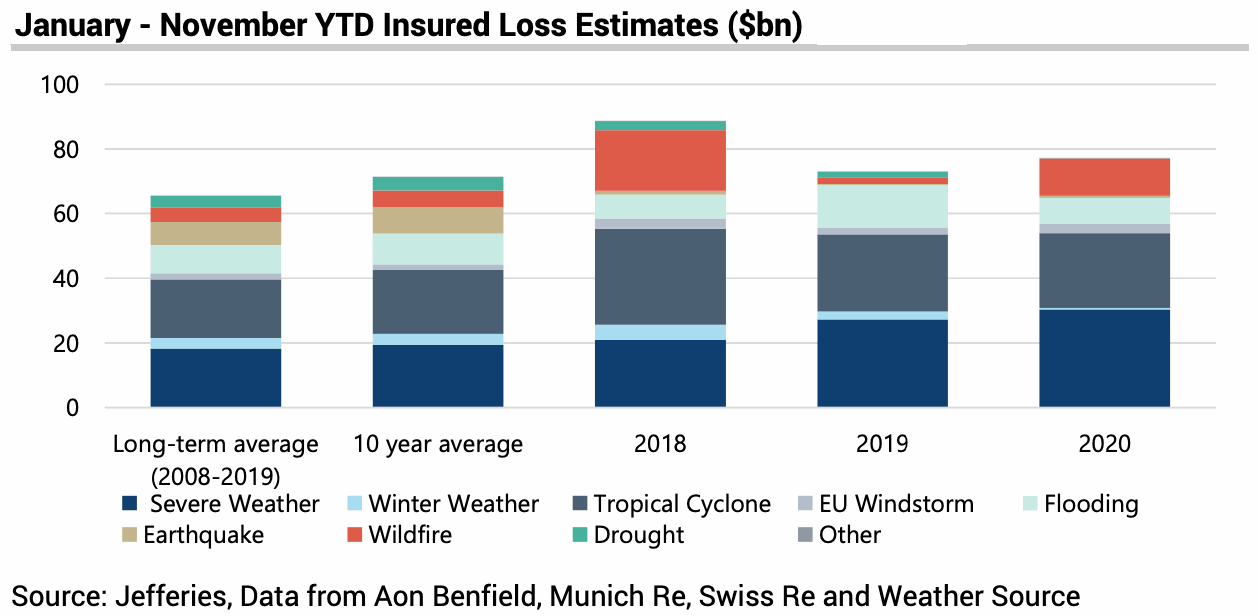 insured-catastrophe-losses-2020-november