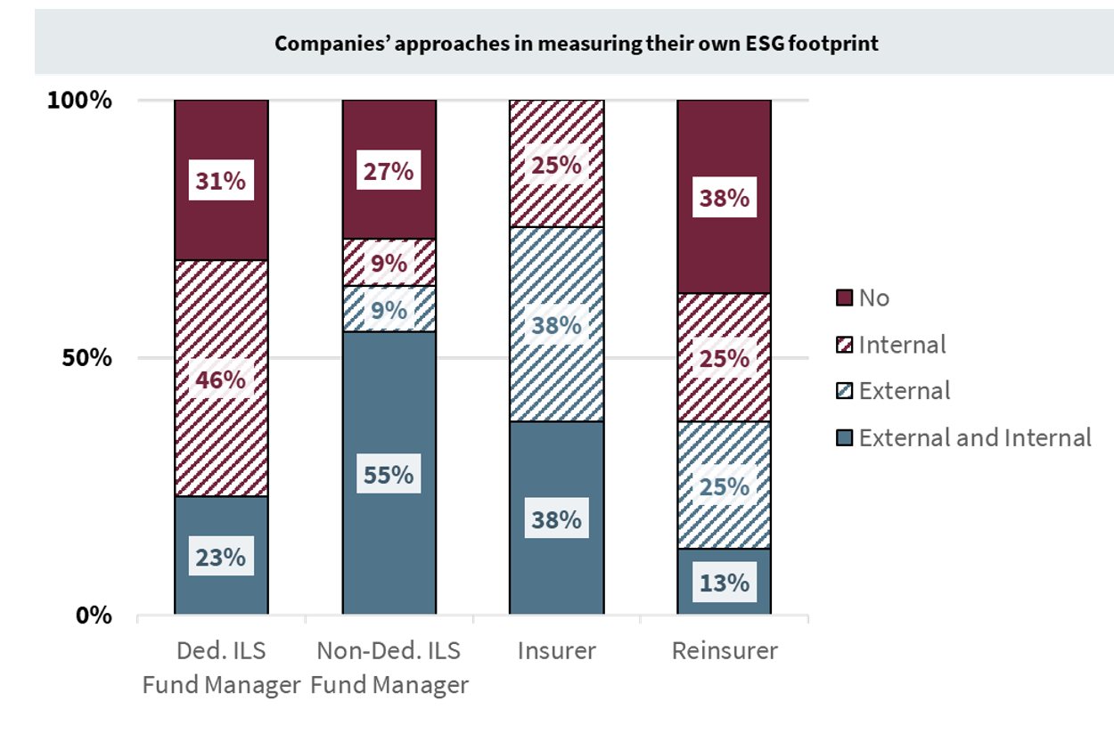 measure-esg-footprint-ils-reinsurance