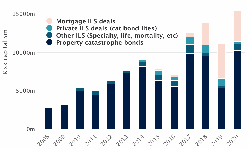 Record catastrophe bond issuance 2020