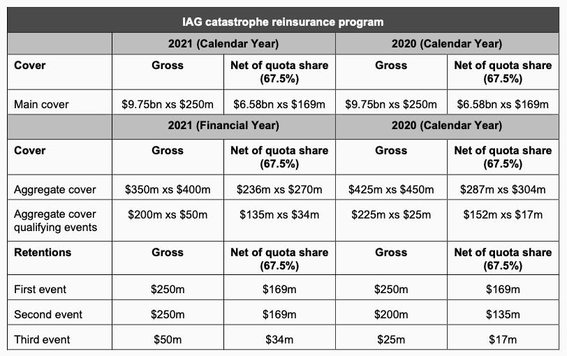 iag-2021-reinsurance-program-details