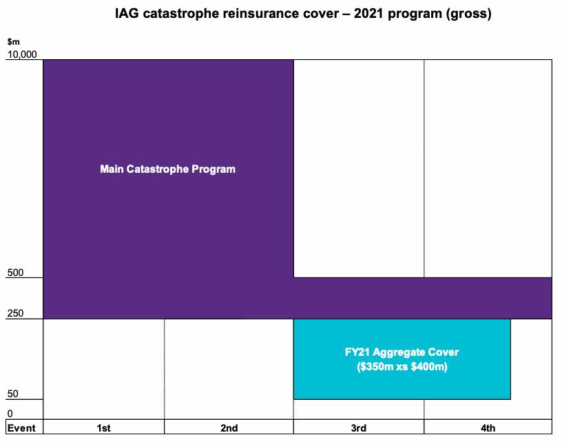 iag-2021-reinsurance-program