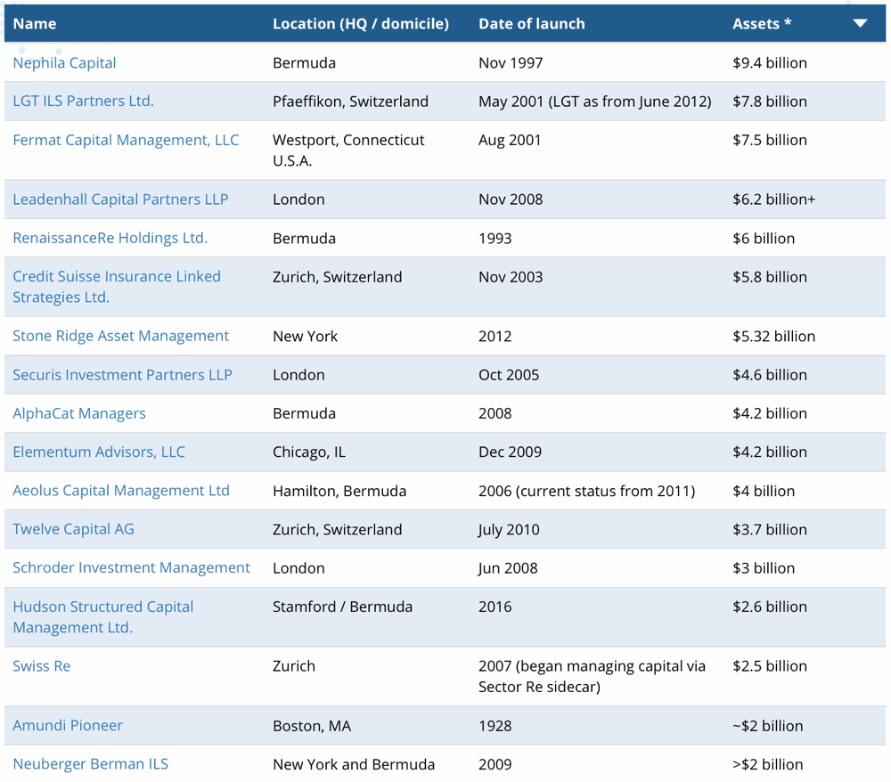 ILS fund manager assets directory listing image