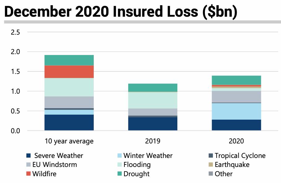 insured-catastrophe-losses-december