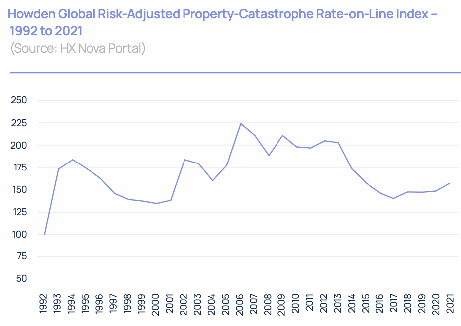 property-catastrophe-reinsurance-rates-2021