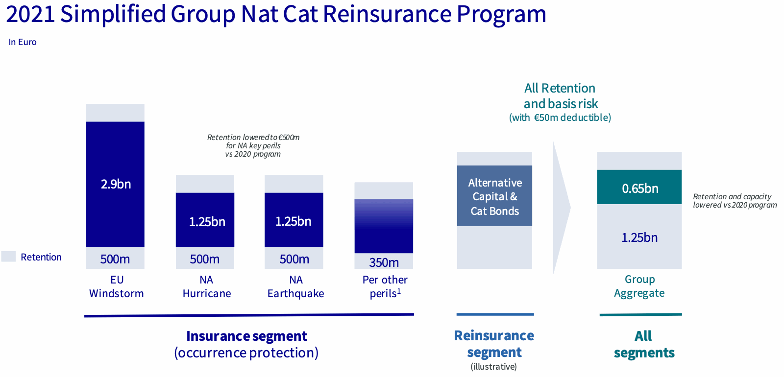 axa-reinsurance-program-2021