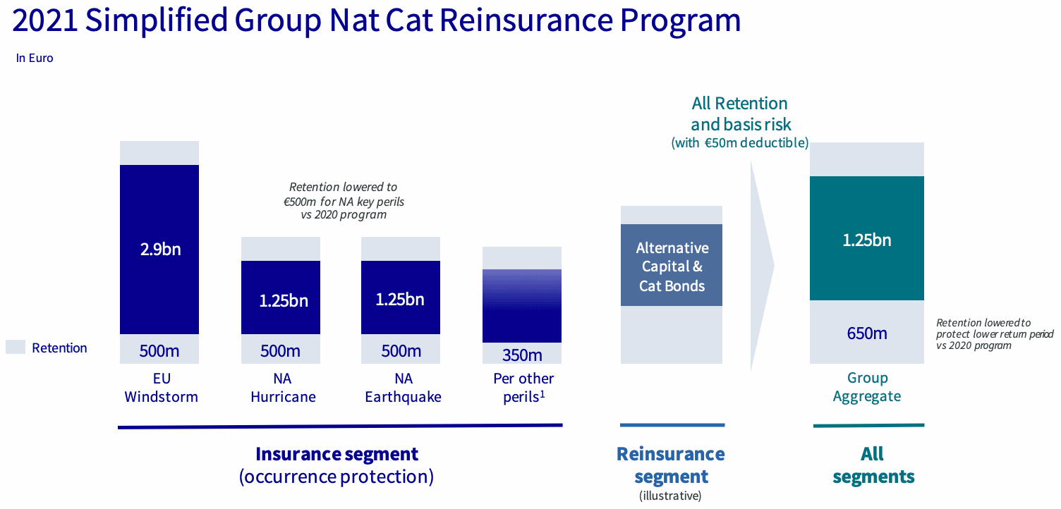 axa-reinsurance-program-2021