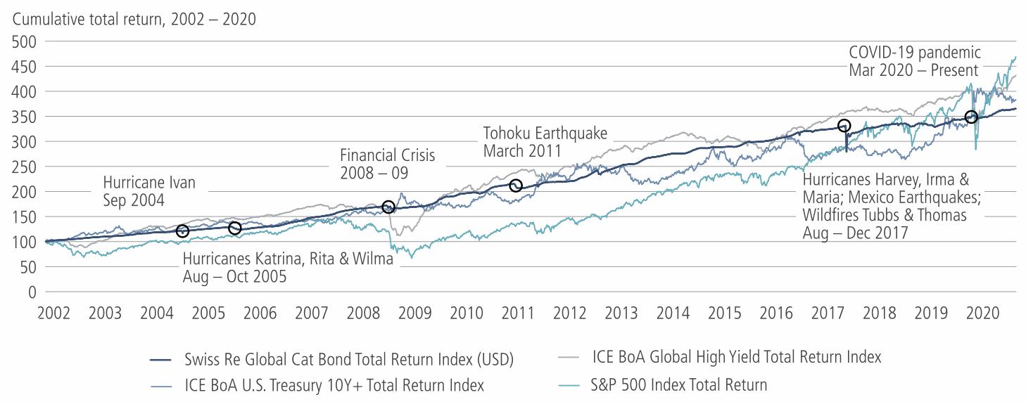 catastrophe-bonds-vs-high-yield-bonds-benchmarks