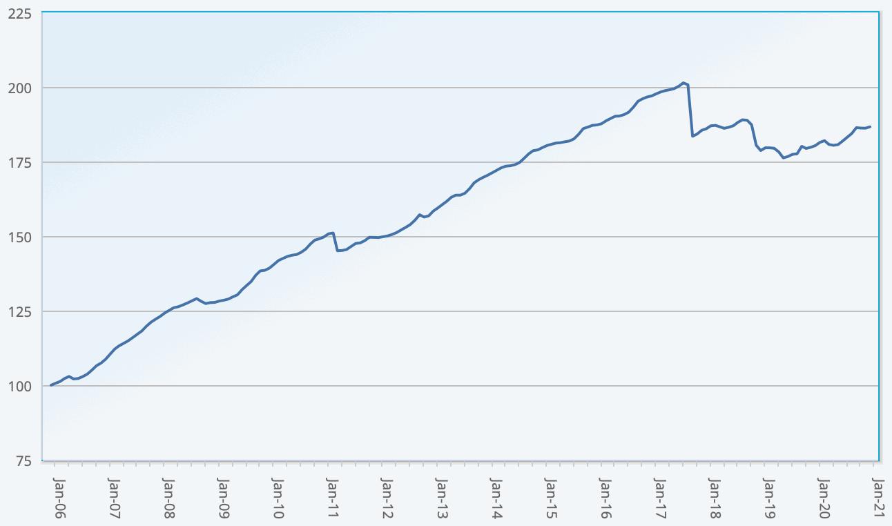 ILS fund and cat bond fund performance returns Index