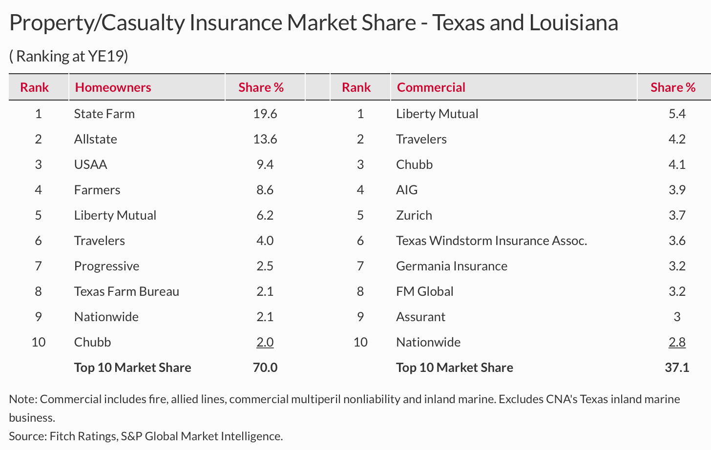 us-property-insurance-carrier-market-share