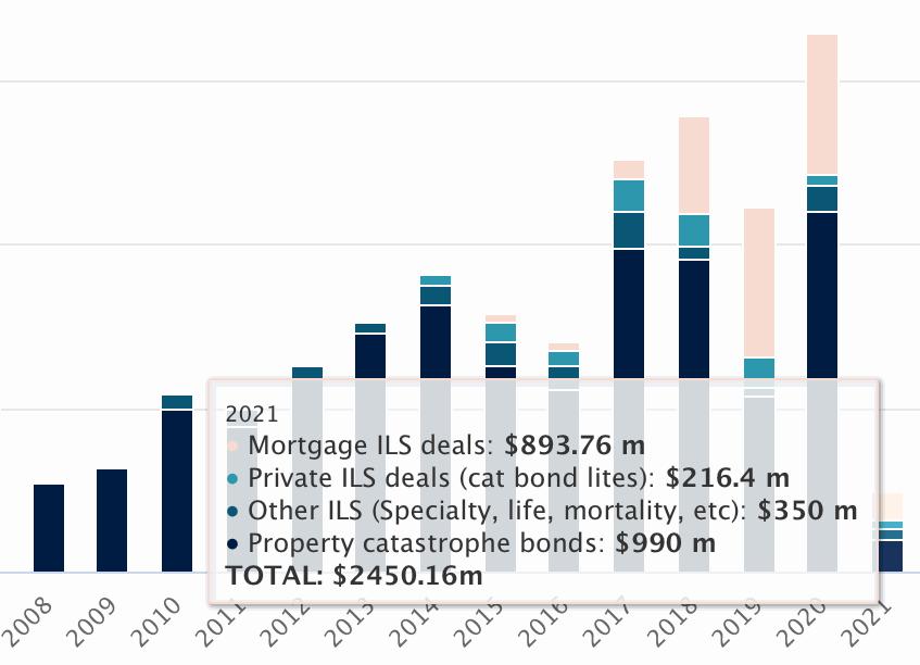 2021-catastrophe-bond-ils-issuance-q1
