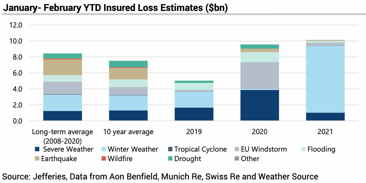 catastrophe-losses-jan-feb-2021