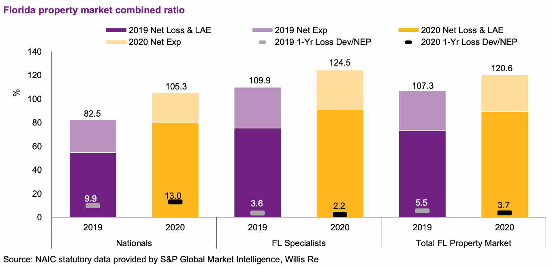 florida-insurance-combined-ratio-2020