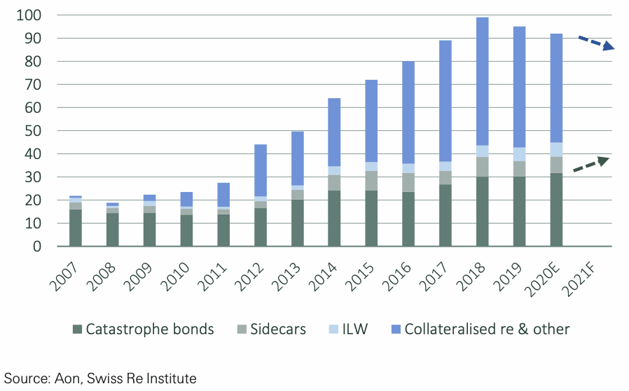 ils-market-cat-bond-growth-reinsurance